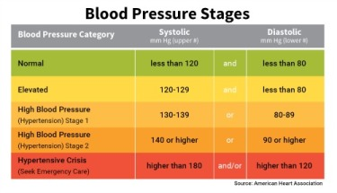 basic_blood_pressure_chart