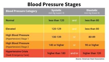basic_blood_pressure_chart